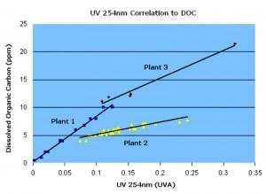 Correlation to DOC