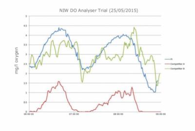 NIW Graph