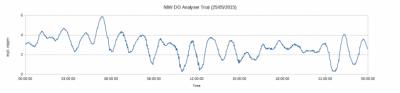 NIW Pi DO Analyser Trial 25.05.15
