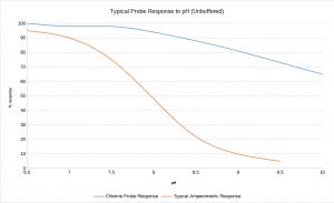 Typical Probe Response to pH